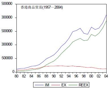 香港被迫进行产业结构调整